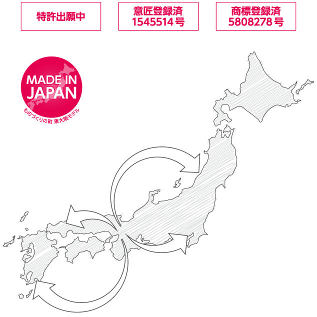 MADE IN JAPAN ものづくりの町 東大阪モデル 特許出願中 意匠出願中 商標出願中