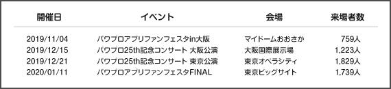 株式会社コナミデジタルエンタテインメント 活用事例